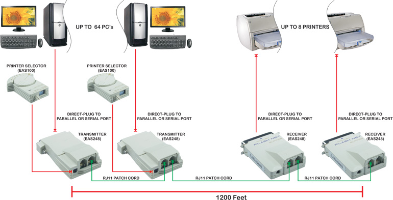 DualNet Parallel & Serial Printer Sharing Solution Printer Selector - EAS100
