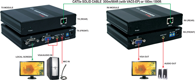 180-Meter VGA/QXGA with Stereo Audio CAT5e/RJ45 Extender Kit - VAC5-E
