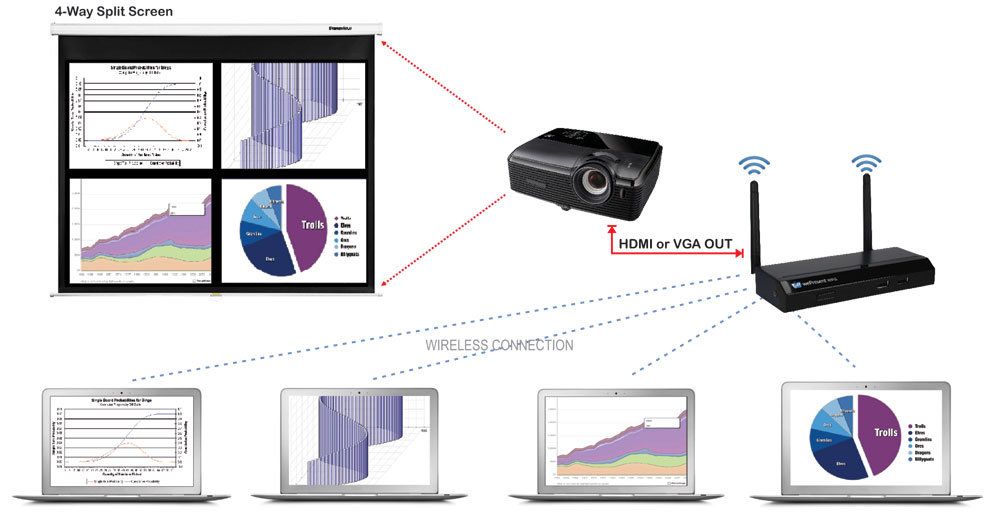 WePresent WiPG-1500 VGA/HDMI 1080p Wireless Presentation System for Projector/HDTV with Large Touch Screen and Annotation Support - VW-4PHA