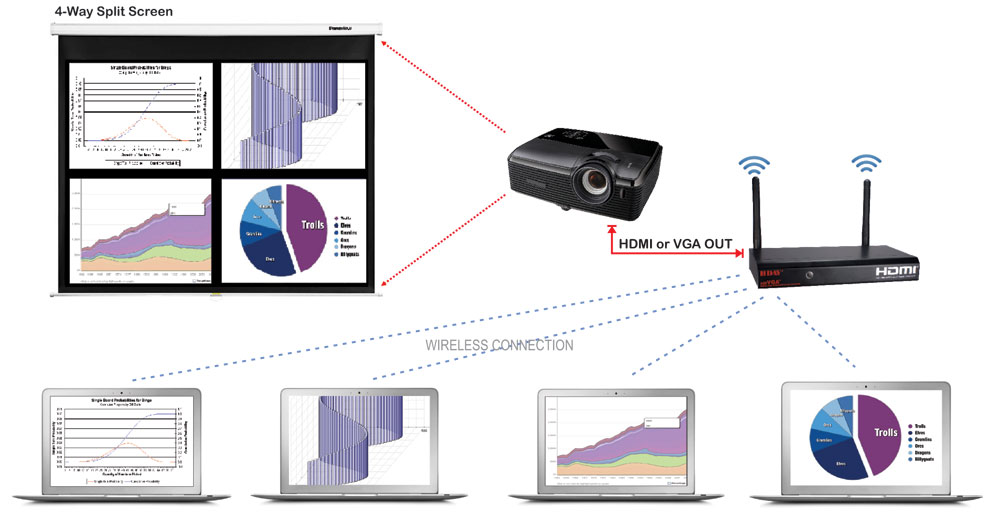 VGA/HDMI Wireless Presentation System for Projector/HDTV with A/V Streaming - VW-4PH